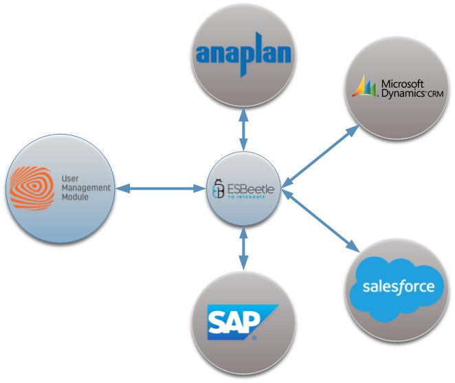 Integrating products from the same stable – better than ever